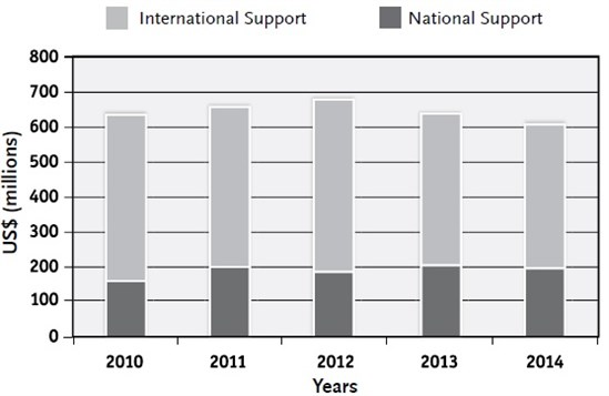 Supportcontributionsnationalandinternational