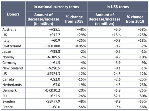 Change In MA Fundings In Ntl Curreny Terms And USD