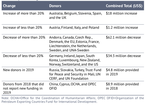 Summary Of Changes 2019 Donors